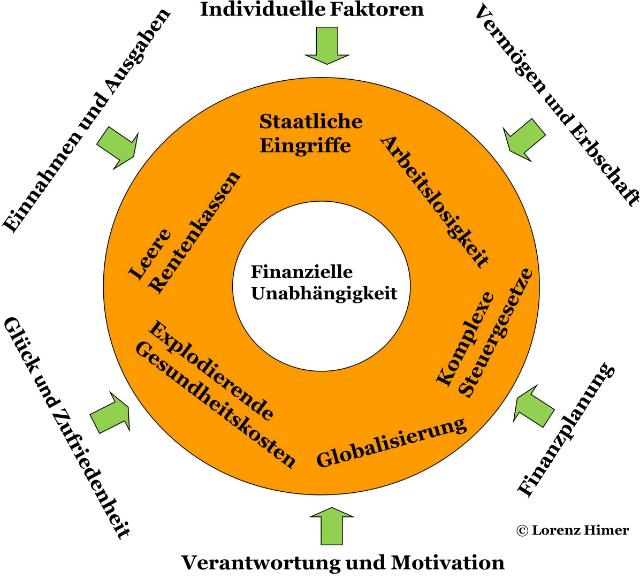 Problemkreise und Einflussfaktoren